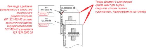 Рис. 5. Связь между объектами после создания ИИ при изменении одного документа