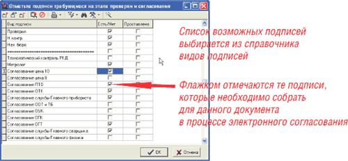 Рис. 7. Формирование списка подписей, которые необходимо собрать в процессе электронного документооборота