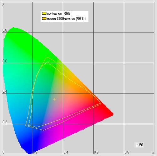 Рис. 1. Цветовые охваты сканеров Contex Crystal Tx 40 и Epson Perfection 3200 Photo