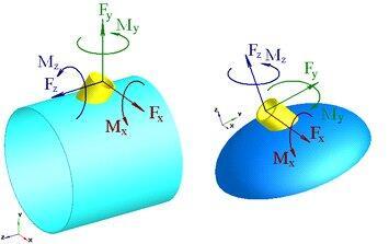 Рис. 1. Расчетные схемы нагружения для цилиндрической обечайки (а) и выпуклого днища (б)