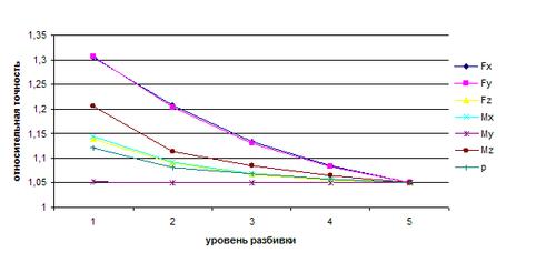 Рис. 4. Относительная точность максимальных значений напряжений в зависимости от уровня разбивки