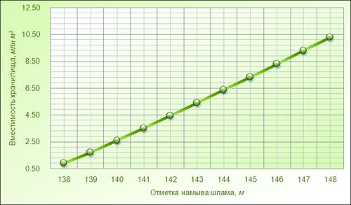 Рис. 19. Зависимость вместимости хранилища от высоты дамбы