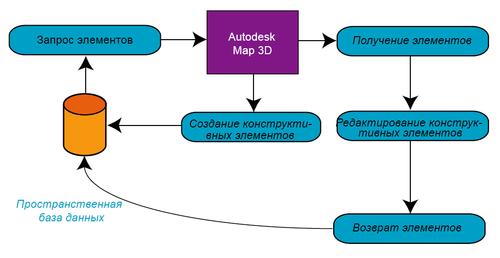 Рис. 2. Создание и редактирование элементов базы данных