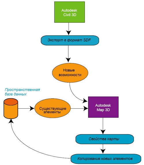 Рис. 5. Добавление данных проектирования из AutoCAD Civil 3D