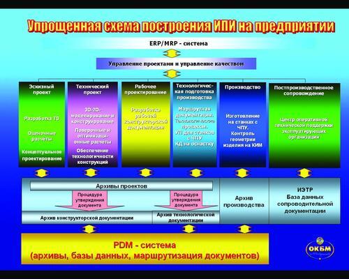 Рис. 1. Укрупненная схема построения ИПИ