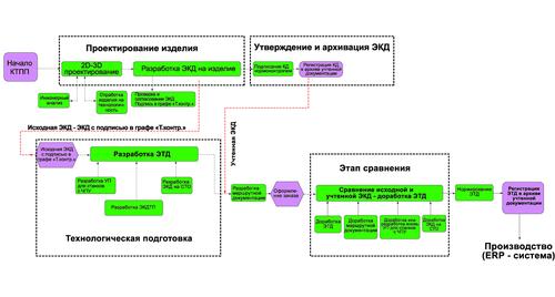 Рис. 2. Упрощенный бизнес-процесс параллельной конструкторско-технологической подготовки производства, используемый в ОКБМ