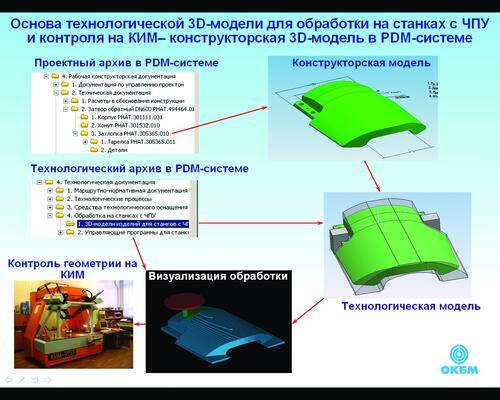 Рис. 8. Основа изготовления изделия - конструкторская 3D-модель