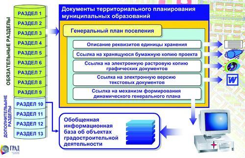 Рис. 5. Структура разделов ИСОГД