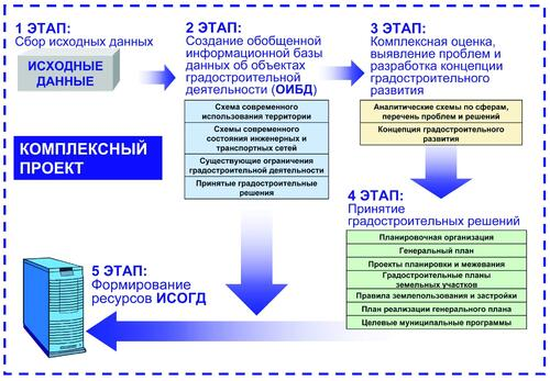 Рис. 6. Этапы внедрения комплексной системы ИСОГД