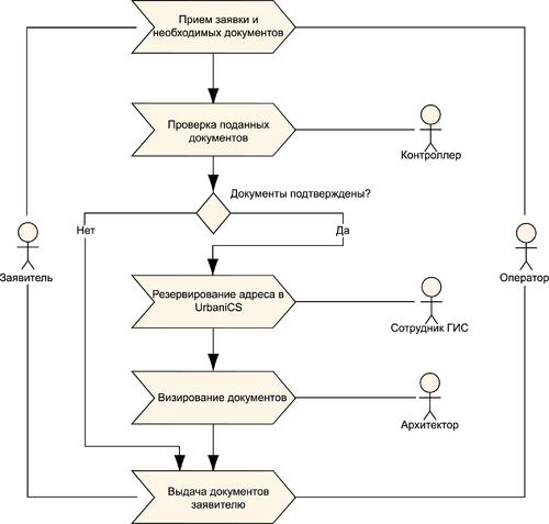 Рис. 1. Технологический процесс резервирования адреса