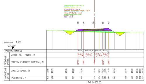 Рис. 6. Поперечное сечение: заполнение граф и расчет планиметрии