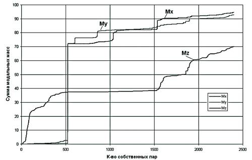 Рис. 6. Зависимость сумм модальных масс (Mx, My, Mz) от количества удерживаемых собственных форм