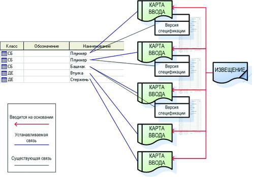 Рис. 1. Структура версий спецификации, управляющих документов и их отражение в системе