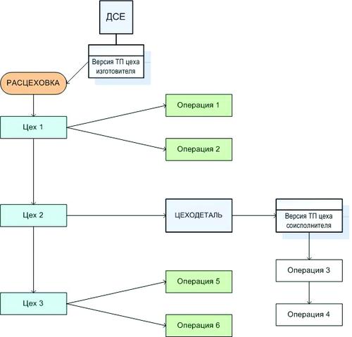 Рис. 6. «Пространственная» структура технологического процесса