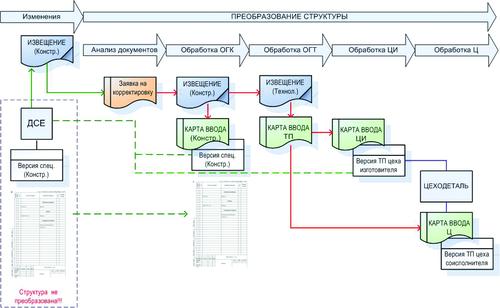Рис. 8. Преобразование структуры данных - подготовка к изменению