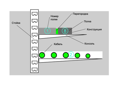Рис. 1. Пример иерархии объектов конструктора