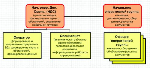 Рис. 3. Состав задач информационно-аналитического комплекса