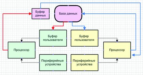 Рис. 5. Схема ИАК, обеспечивающая повышение надежности функционирования комплекса
