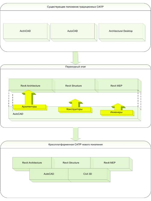 Рис. 7. Примерная стратегия перехода на платформу Revit