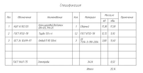 Рис. 2. Пример спецификации в чертеже