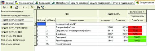 Рис. 22. Выполнение плана по трудоемкости по подразделениям