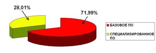 Диаграмма 1. Пропорциональное сравнение затрат на специализированное и базовое ПО