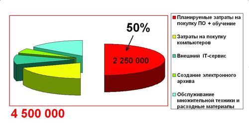Диаграмма 2. Пропорциональное распределение IT-бюджета проектного бюро