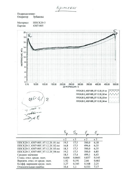 Рис. 5. Графики испытаний образцов из армлена на растяжение