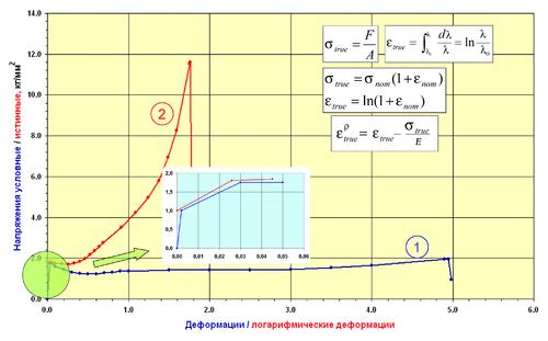 Рис. 6. Преобразование «инженерной» кривой в «научную»