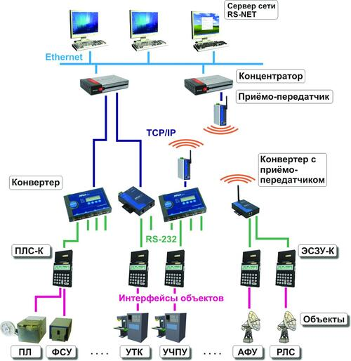 Рис. 2. Вариант структурной схемы сети RS-NET, использующей средства локальной вычислительной сети