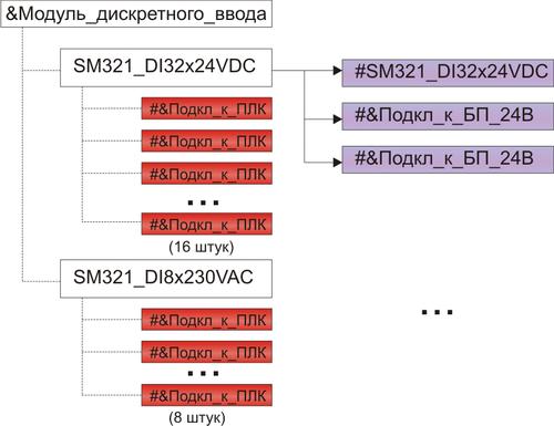 Рис. 4. Терминальные функции, агрегируемые модулем дискретного ввода