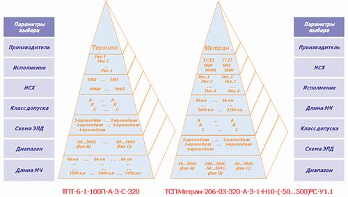 Рис. 1. Сравнение последовательностей определения характеристик термометров сопротивления