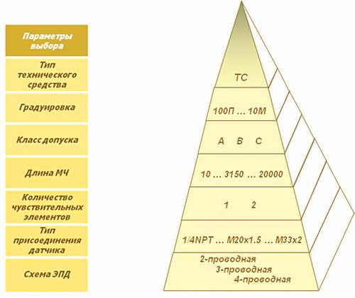 Рис. 4. Последовательность определения характеристик термометра сопротивления