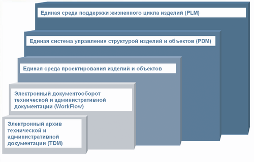 Рис. 1. Ступени внедрения ИПИ-технологий