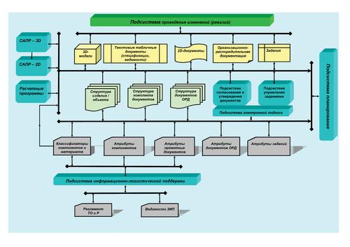 Рис. 2а. Упрощенная структура современной системы хранения инженерных данных