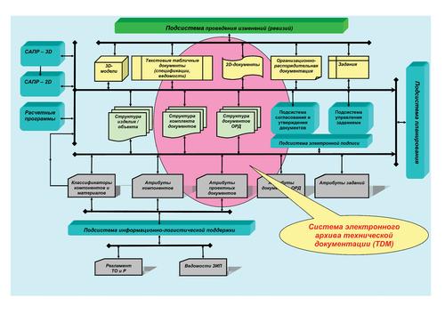 Рис. 2б. Упрощенная структура современной системы хранения инженерных данных