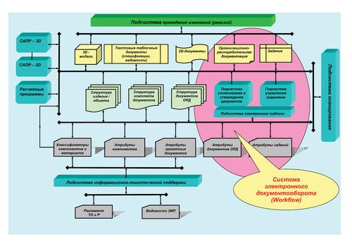 Рис. 2в. Упрощенная структура современной системы хранения инженерных данных