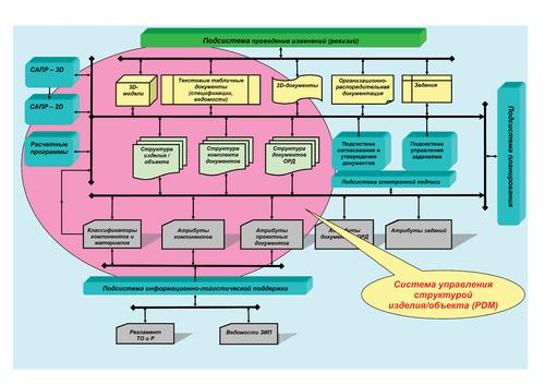 Рис. 2г. Упрощенная структура современной системы хранения инженерных данных