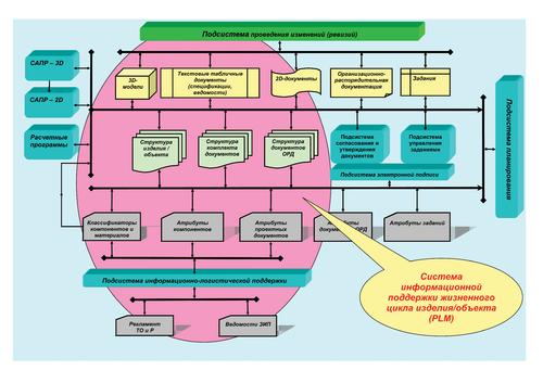 Рис. 2д. Упрощенная структура современной системы хранения инженерных данных