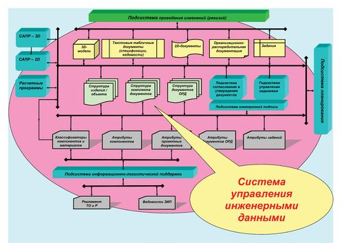Рис. 2е. Упрощенная структура современной системы хранения инженерных данных