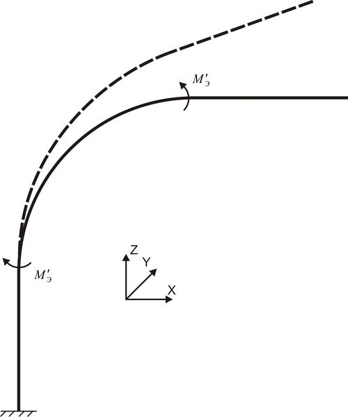 Рис. 1. Схема приложения дополнительных моментов для учета манометрического эффекта