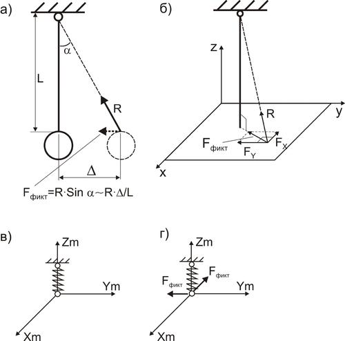 Рис. 2. Моделирование упругих подвесок в программе СТАРТ