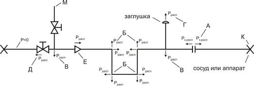 Рис. 3. Моделирование распорных усилий в программе СТАРТ