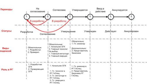 Рис. 2. Пример способа обработки документа «КВ ДСЕ (к)»