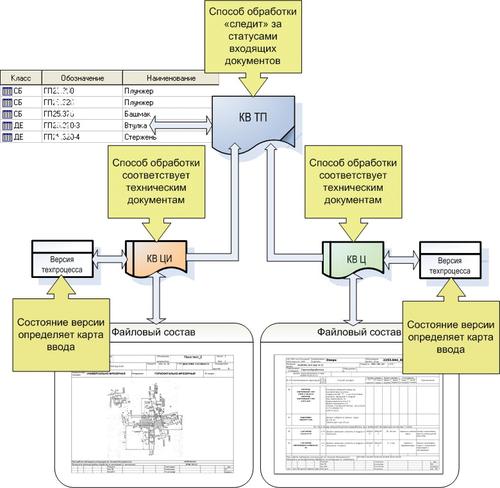 Рис. 3. Документы «КВ ТП» и их связи с объектами системы