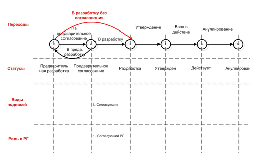 Рис. 4. Пример способа обработки документа «КВ ТП»