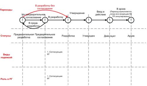 Рис. 6. Пример способа обработки документа ИИ
