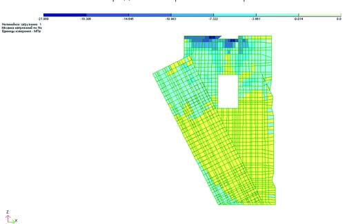 Рис. 11. Распределение горизонтальных напряжений (вдоль Х)