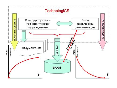 Рис. 10. Поддержание актуальности базы НСИ в течение переходного периода