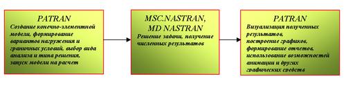 Рис.1. Последовательность решения инженерной задачи с помощью MSC-MD Nastran и Patran